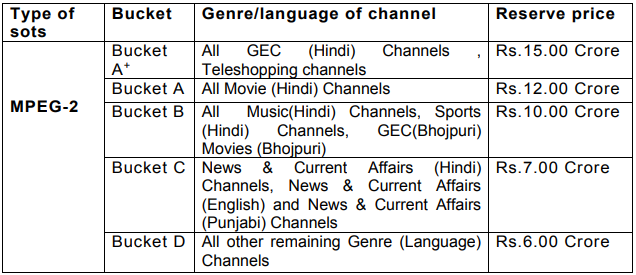 DD FreeDish e-auction winning channels to get placements