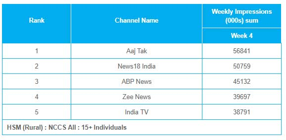 DD India in top 5 list of BARC ratings for 2nd week | Indian