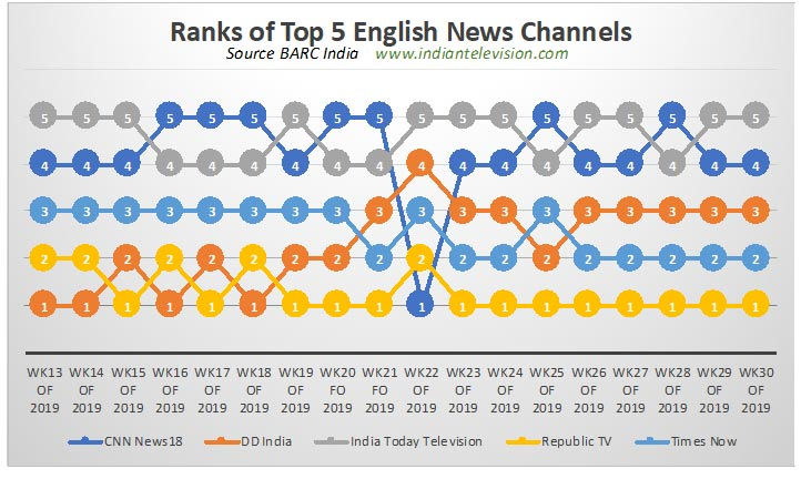 Is there a slow but steady decline in English news ratings