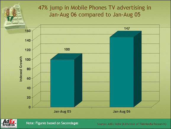 Mobile Phones saw a rise of 47 per cent in TV advertising in January ...