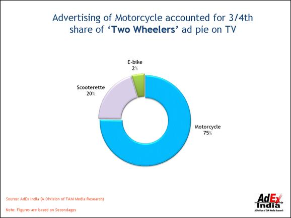 overview of two wheelers Overview: the indian auto industry is expected to be the world's third  two-wheelers have dominated the production volumes of the automobile industry over the.