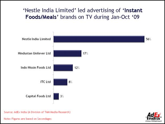 nestle india limited distribution network analysis Looking for the best nestle sa swot analysis pepsico swot analysis [2] nestlé's r&d capabilities also stem from its r&d network.
