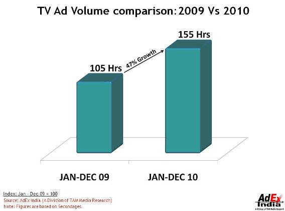 tv ad analysis Google's matt brittin claimed that in 80% of cases youtube ads were far more effective than tv ads than tv ads in driving sales google's analysis.