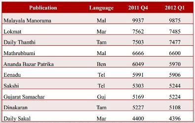 ranking in hindi