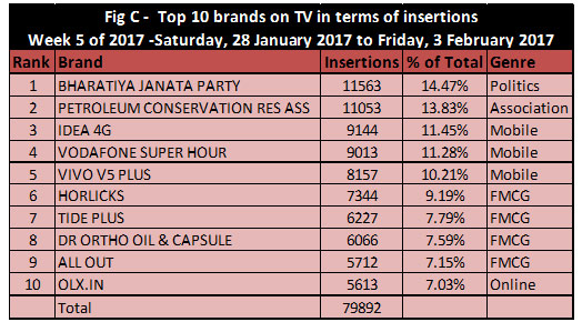BJP, FMCG companies in BARC's top 10 list | Indian