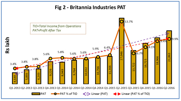 britannia industries problems Strategic analysis of britannia industry ltd the loss in crop will affect the input supply and this might delay or cause problems in the production so the.