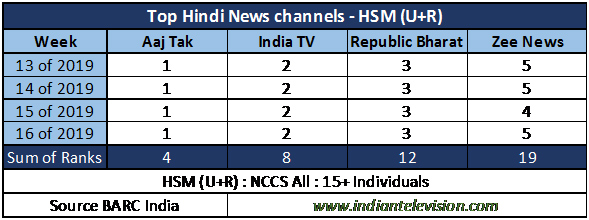 Republic Bharat viewership driven by rural audiences? | Indian