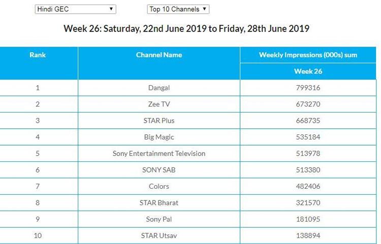 BARC week 26: Dangal TV retains leadership position in Hindi