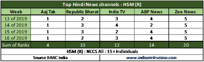 Republic Bharat viewership driven by rural audiences