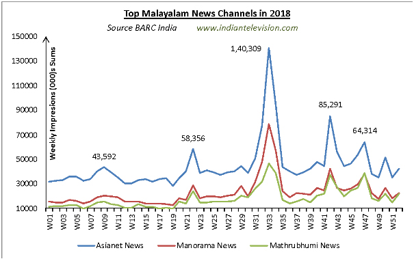 Analysis: Top South Indian news channels in 2018 | Indian