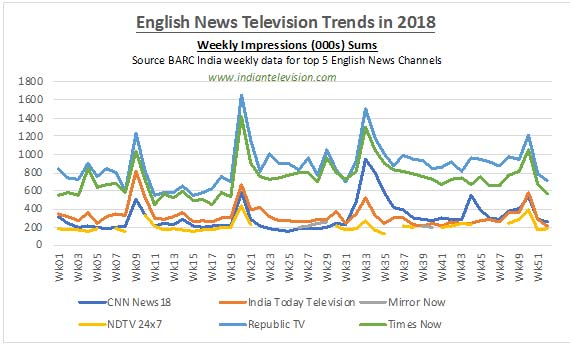 Most watched English news channels in 2018 | Indian Television Dot Com