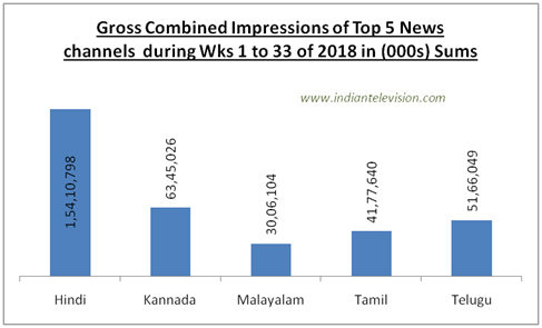 Most watched South Indian channels in 2018 | Indian Television Dot Com