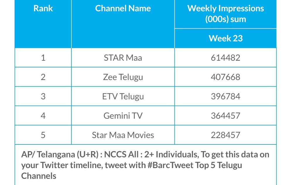BARC week 23: Telugu and Tamil markets see new entrants via Star