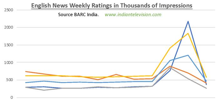 BARC week 23: English news ratings plunge   Indian