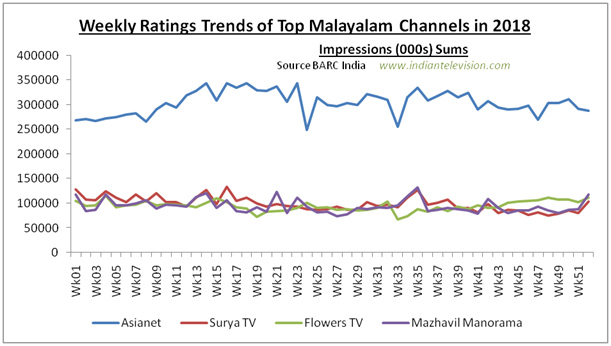 2018's most watch South Indian channels | Indian Television