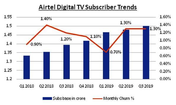 Airtel Digital TV numbers up in Q3 2018 | Indian Television
