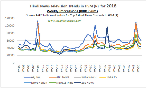 Most watched Hindi news channels in 2018 | Indian Television Dot Com