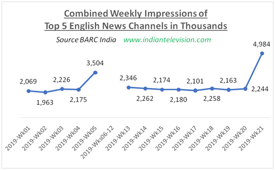 English news ratings zoom up in election results week