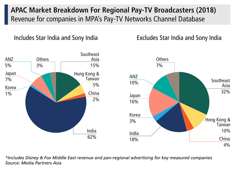 Star, Sony lead India's 62% share in APAC pay channel