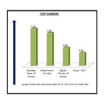 http://www.indiantelevision.com/sites/default/files/styles/340x340/public/images/tv-images/2014/09/22/Top%20Gainers.JPG?itok=53AH9uaz
