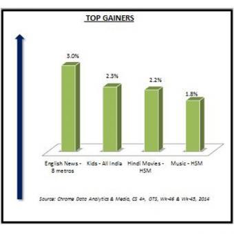 http://www.indiantelevision.com/sites/default/files/styles/340x340/public/images/tv-images/2014/11/17/Top%20Gainers.JPG?itok=1SDXXoiz