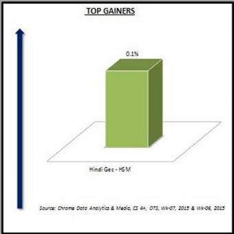 http://www.indiantelevision.com/sites/default/files/styles/340x340/public/images/tv-images/2015/02/16/Top%20Gainers-1.JPG?itok=a5KfE6qM