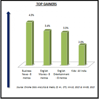http://www.indiantelevision.com/sites/default/files/styles/340x340/public/images/tv-images/2015/03/09/Top%20Gainers.PNG?itok=TSMQeSgB