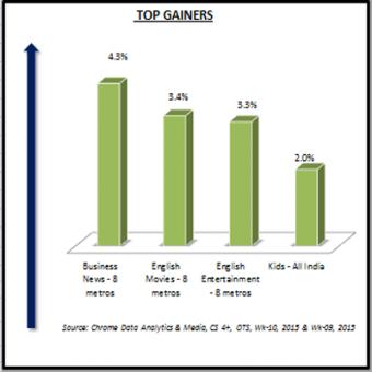 http://www.indiantelevision.com/sites/default/files/styles/340x340/public/images/tv-images/2015/03/09/Top%20Gainers.PNG?itok=pS8l4KRe