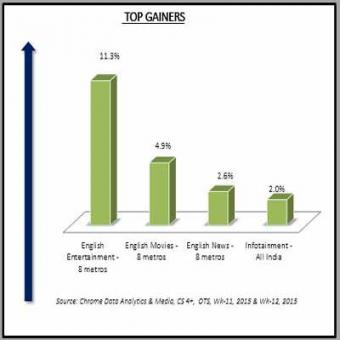 http://www.indiantelevision.com/sites/default/files/styles/340x340/public/images/tv-images/2015/03/23/Top%20Gainers.JPG?itok=w1xIespy