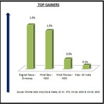 https://www.indiantelevision.com/sites/default/files/styles/340x340/public/images/tv-images/2015/04/20/Top-Gainers-%284%29.jpg?itok=7c-mMUku