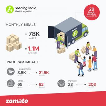 http://www.indiantelevision.com/sites/default/files/styles/340x340/public/images/tv-images/2019/07/09/zomato.jpg?itok=FYsnpy1k