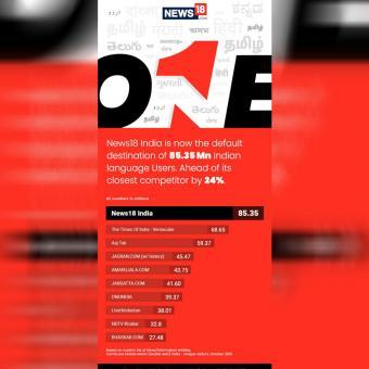 https://www.indiantelevision.com/sites/default/files/styles/340x340/public/images/tv-images/2019/11/29/news18.jpg?itok=k2s1rfyL