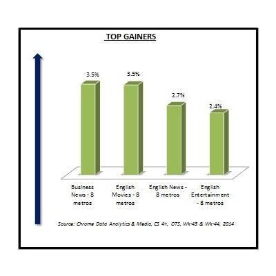 http://www.indiantelevision.com/sites/default/files/styles/smartcrop_800x800/public/images/mam-images/2014/11/10/Top%20Gainers.JPG?itok=gcmiEX_f
