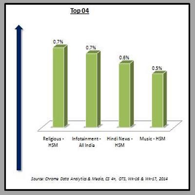 http://www.indiantelevision.com/sites/default/files/styles/smartcrop_800x800/public/images/tv-images/2014/04/28/Top%2004.JPG?itok=fK26_KRp