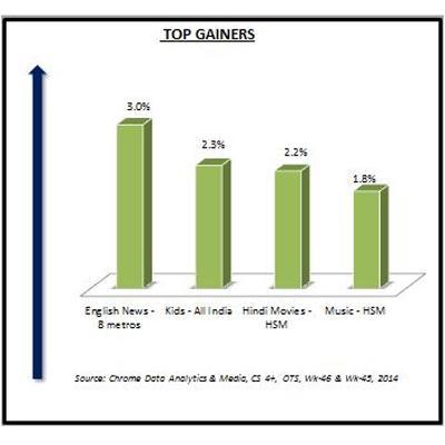 https://www.indiantelevision.com/sites/default/files/styles/smartcrop_800x800/public/images/tv-images/2014/11/17/Top%20Gainers.JPG?itok=a8eA1sl8
