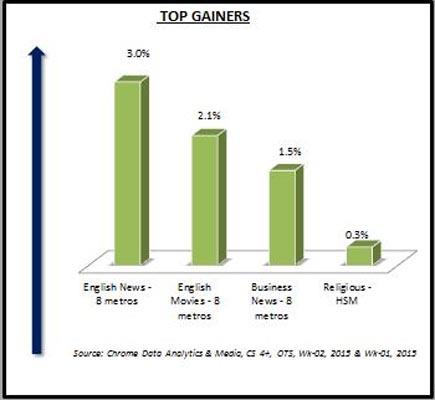 http://www.indiantelevision.com/sites/default/files/styles/smartcrop_800x800/public/images/tv-images/2015/01/12/Top%20Gainers.JPG?itok=8yzwIE2A
