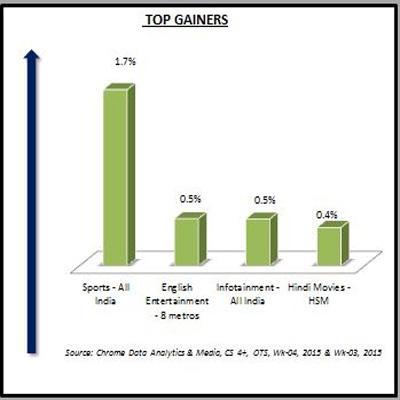 https://www.indiantelevision.com/sites/default/files/styles/smartcrop_800x800/public/images/tv-images/2015/01/28/Top%20Gainers-1.JPG?itok=4qk3Xx3H