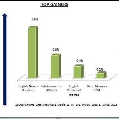 https://www.indiantelevision.com/sites/default/files/styles/smartcrop_800x800/public/images/tv-images/2015/02/09/Top%20Gainers-1.JPG?itok=BaS7482q