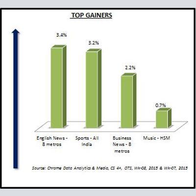 http://www.indiantelevision.com/sites/default/files/styles/smartcrop_800x800/public/images/tv-images/2015/02/23/Top%20Gainers.JPG?itok=1NEIfM0C