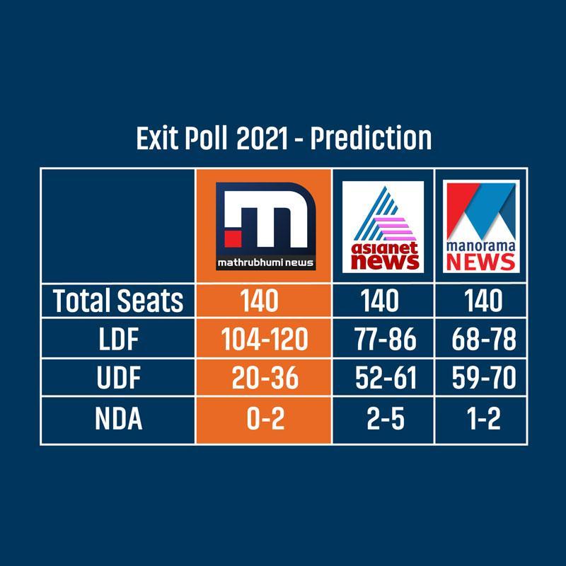 https://www.indiantelevision.com/sites/default/files/styles/smartcrop_800x800/public/images/tv-images/2021/05/04/poll.jpg?itok=pR3W8CJc